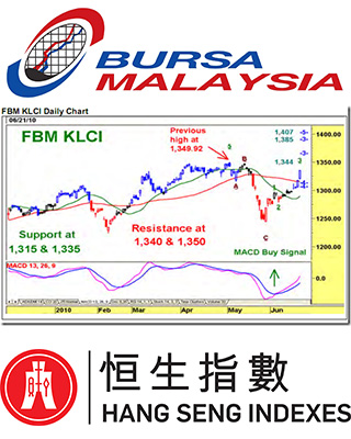FBM-KLCI dips to 1,472.16