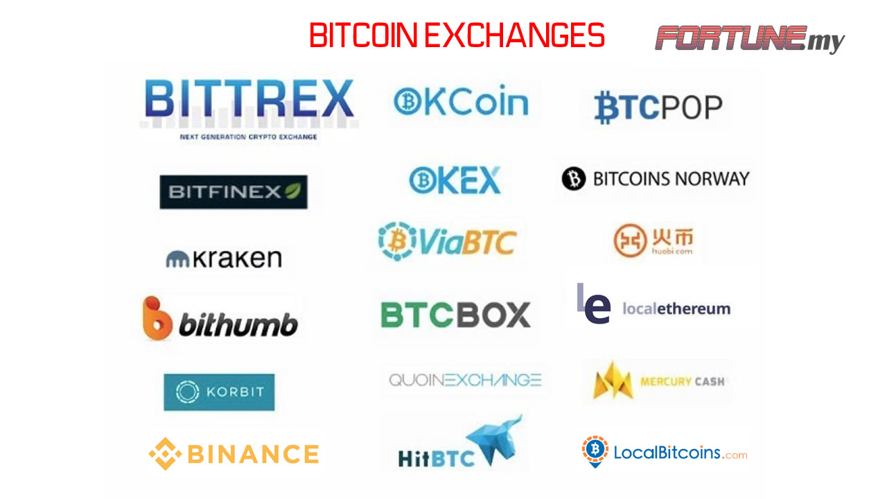 local bitcoin exchange Malaysia